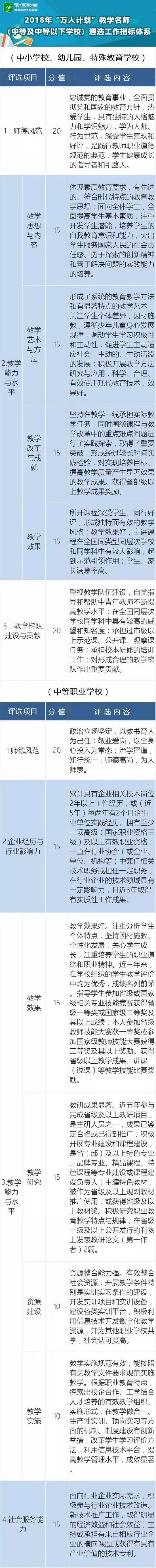 """教育部:18年遴选支持百名国家""""万人计划""""教学名师"""