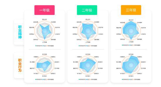 """北京市商业学校一学生三年的""""素养雷达""""图。来源:北京市商业学校"""
