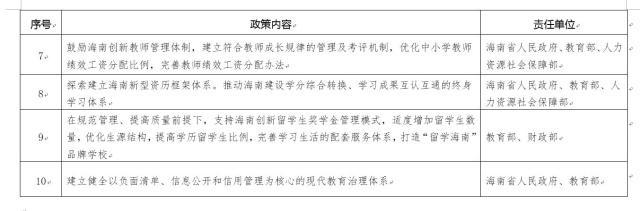 附件2:关于支持海南深化教育改革开放实施方案重点项目清单