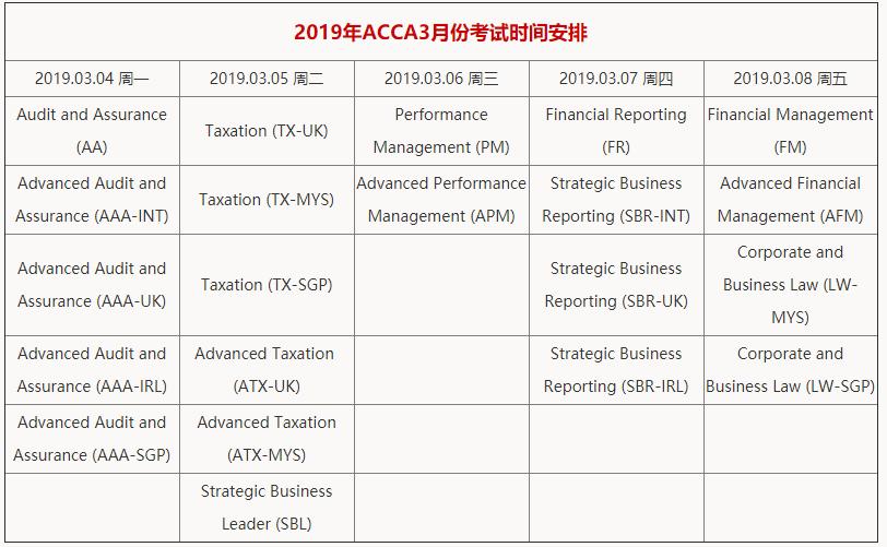 2019年acca3月报名时间及acca考试时间