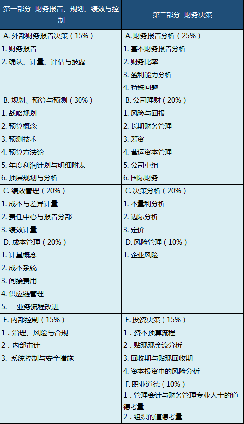 2019cma考试时间安排在哪天 cma报考条件是什么