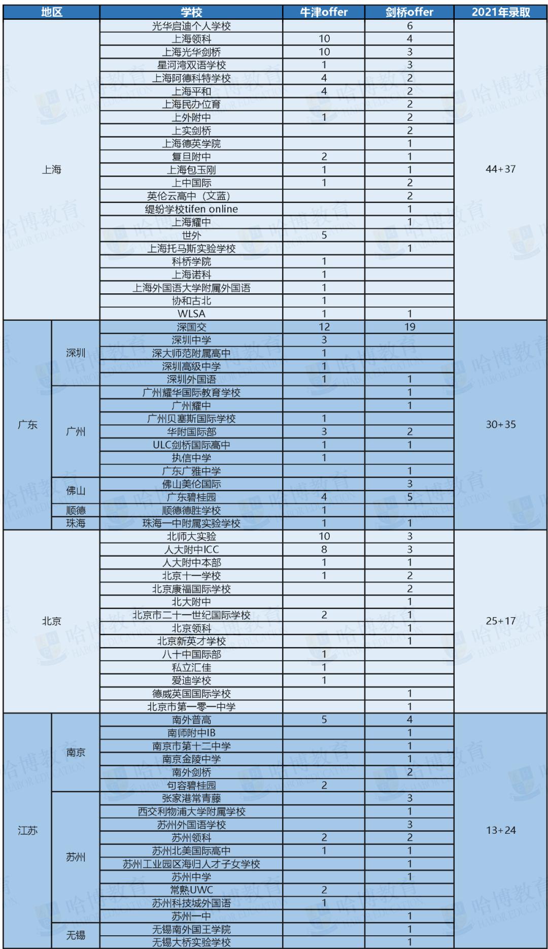 重磅!2021牛剑放榜:上海领跑 深国交蝉联第一