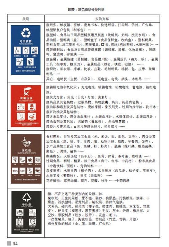 華東師大新生報到須知中特意以附表形式標注了垃圾分類的內容。 截屏圖