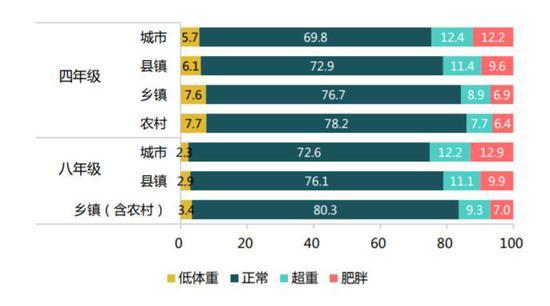 全国城乡四年级和八年级学生身体形态分布图(%)