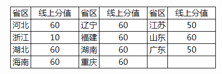北京交通大学2021年高校专项计划招生简章