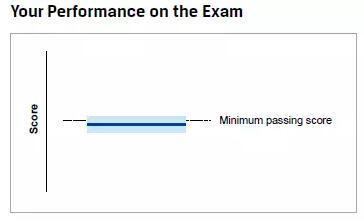 综上,考生的成绩通过与否的判断标准就出来了。