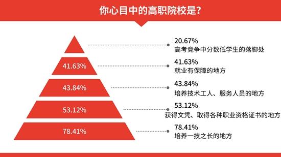 """超六成受访职业院校学生毕业后不愿当""""蓝领"""""""