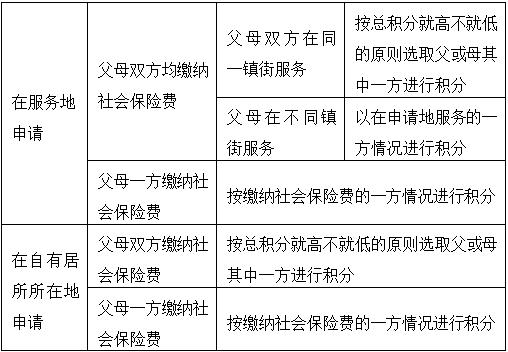 东莞积分入学5月2日开始新增手机申请方式