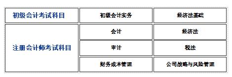 初级的考试科目:《初级会计实务》和《经济法基础》