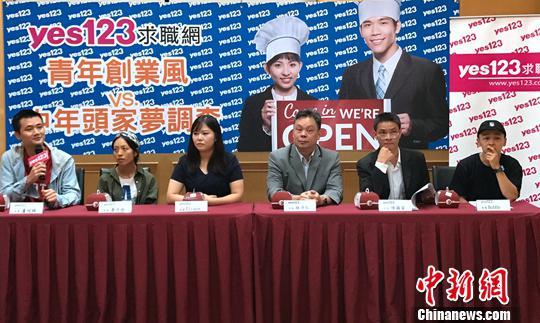 調查顯示:臺灣中青年熱衷創業但集中低門檻類別