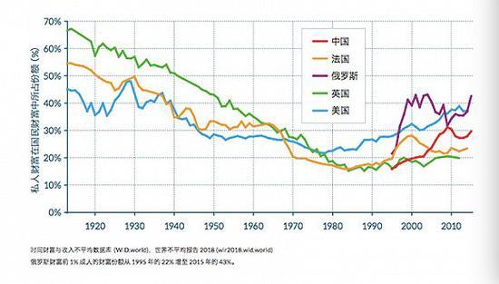 世界各国财富前1%成人所占财富份额。图片来源:《世界不平等报告》