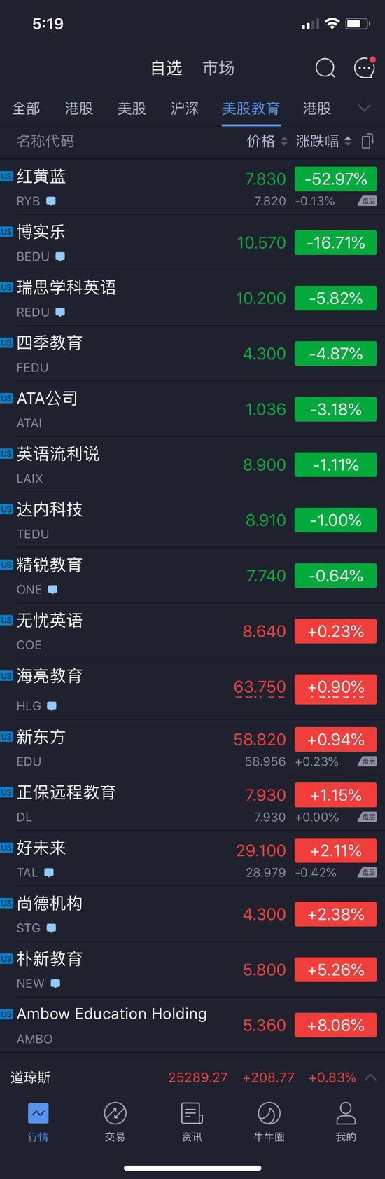 红黄蓝暴跌52%收盘 10家行业全方位解读学前教育新规