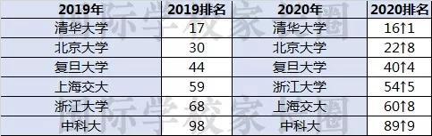 中国大学(内地)QS排名 国际学校家长圈独家整理