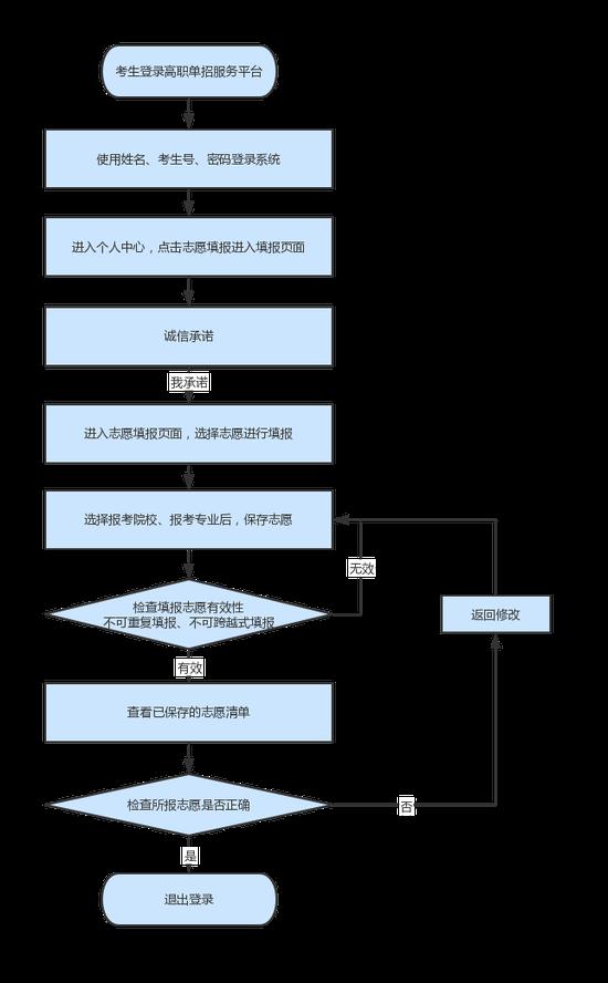 2021年河北省高职单招填报志愿说明