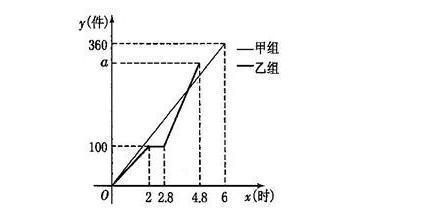 解:(1)∵图象经过原点及(6,360),