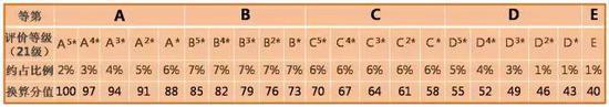 六、规范高中学生综合素质评价,使用权交给高校