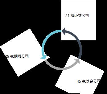 数据来源上海金融网,统计信息止于2014年8月。