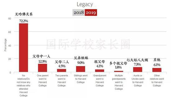 哈佛大学公布大学毕业生数据信息:近半是富二代
