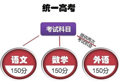 4.高考总分750 语数外+三门等级考试成绩构成