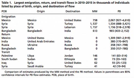 """研究表示,返乡和""""过程中""""的移民数量也不应被忽略"""