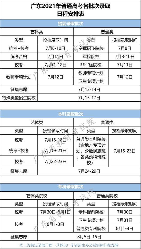 广东2021年普通高考各批次录取日程安排