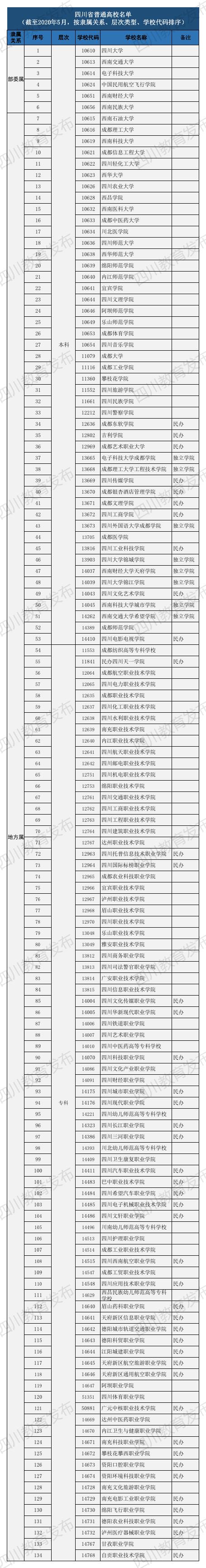 四川省普通高校名单