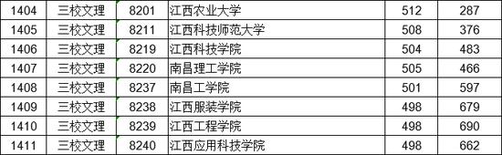 《【万达娱乐登陆注册】江西2020二本批次(含艺术类普通批本科)投档线》