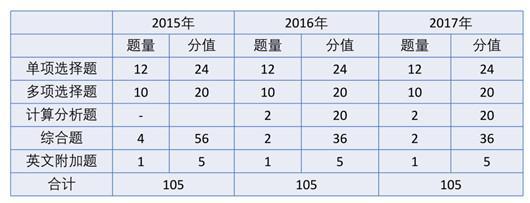 2018年注册会计师《审计》学习计划表:有基础、零基??;