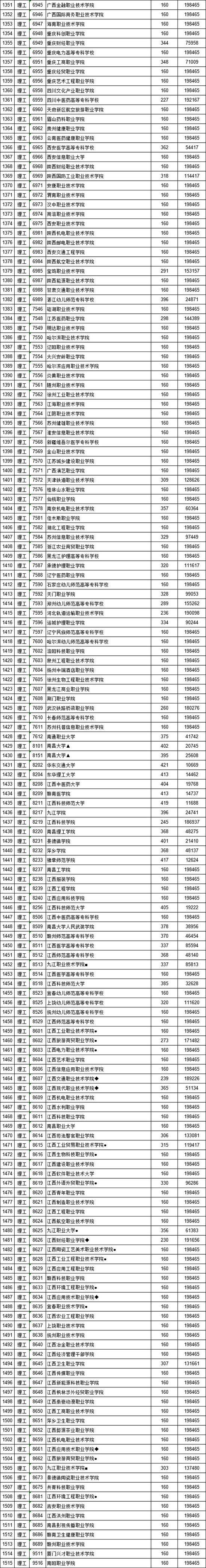 江西2019高招高职(专科)批次投档录取分数线
