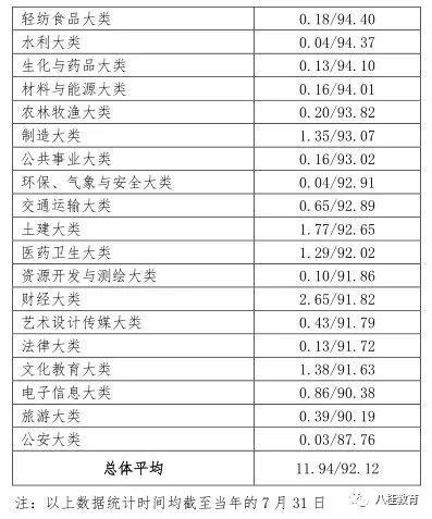 (二)初次就业率最高和最低专业情况。