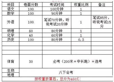广东中考改革:语文增加20分 历史权重增加