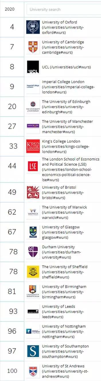 QS英国大学前100 图片来源于QS官网