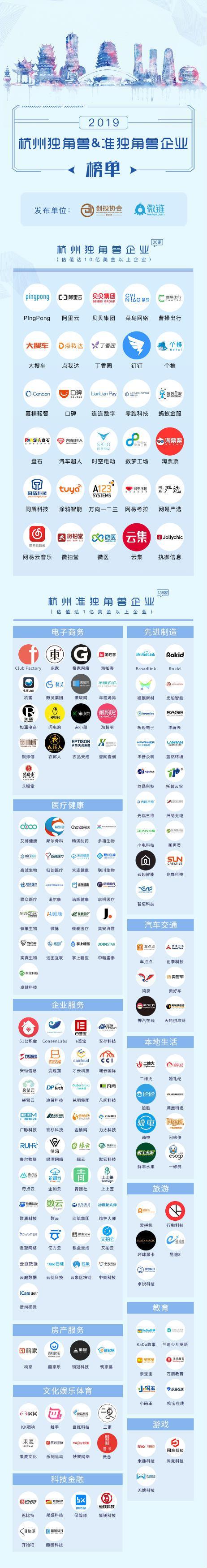 杭州发布独角兽准独角兽企业榜单