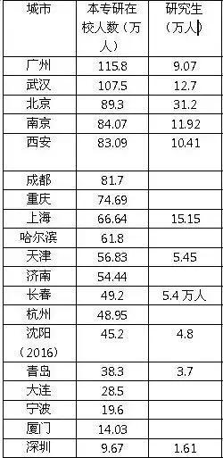 2017年大学生数量,来源:西部城事