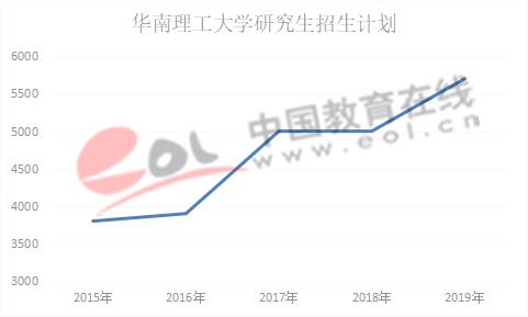 数据来源:华南理工大学研究生招生网