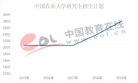 数据来源:中国农业大学研究生招生网
