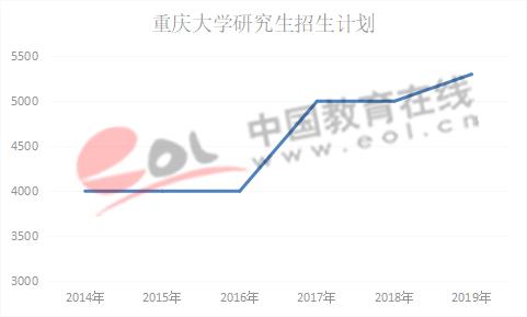 数据来源:重庆大学研究生招生网