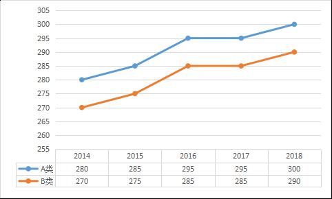 照顾专业近五年考研分数线趋势图(2014