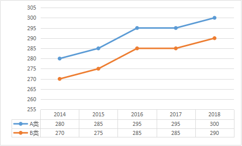 临床医学近五年考研分数线趋势图(2014雪晴故事网