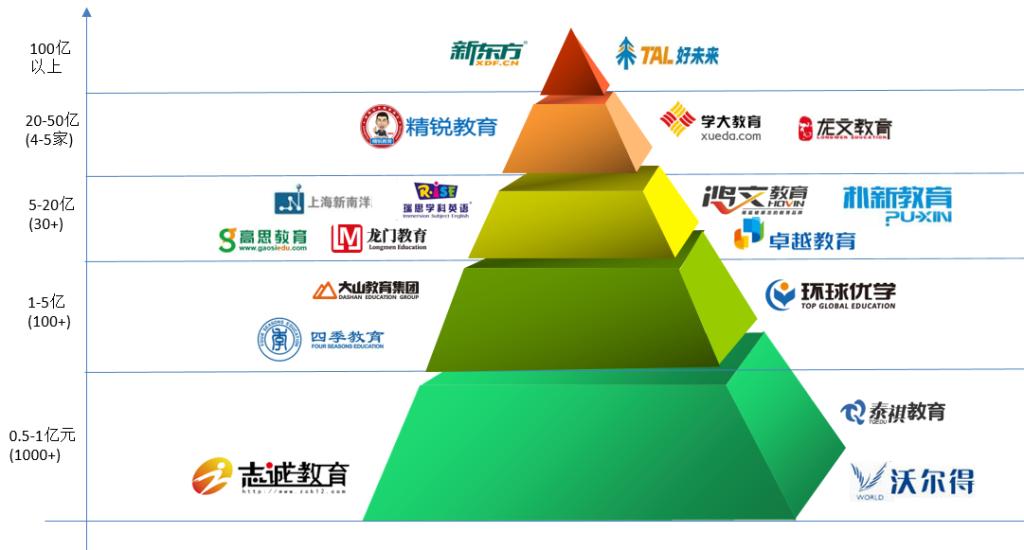 中國K12培訓機構金字塔結構圖