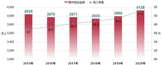 《【无极2平台怎么注册】教育部:2020年全国高等教育毛入学率54.4%》