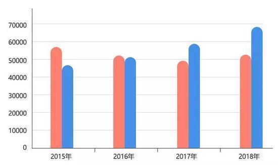△湖北学硕和专硕(蓝色)人数对比图(单位:人)