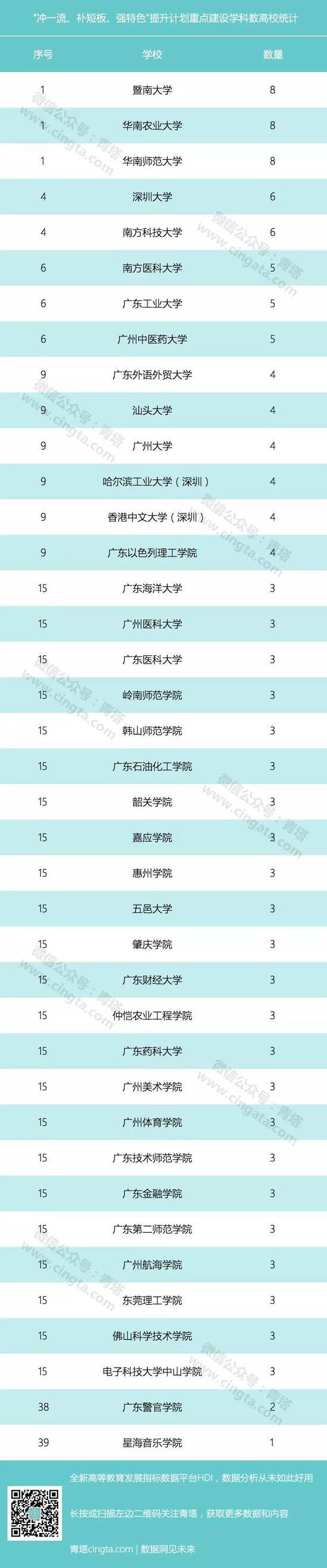 广东新一轮高水平大学建设计划41所大学入围