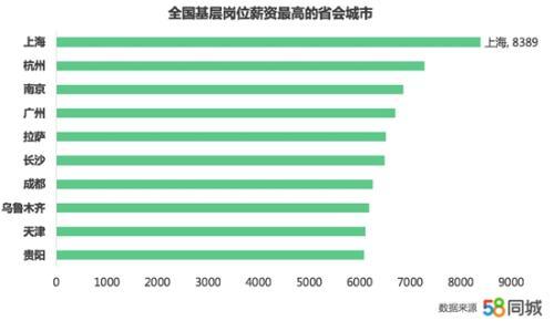 上海基层岗位薪资高。图片来源:文中报告