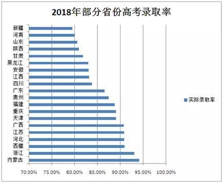 注:数据来源中国教育在线