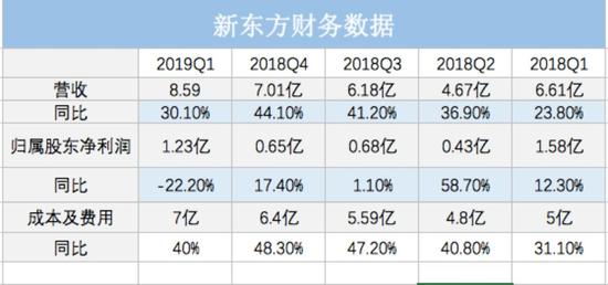 新东方净利润下滑22% 合规成本是否会让业绩雪上加霜