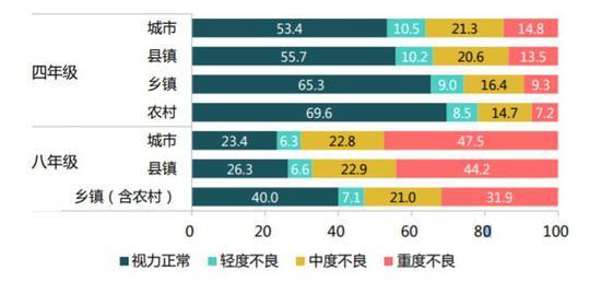 全国城乡四年级和八年级学生视力状况分布图(%)