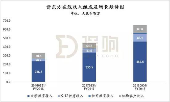 在'新东方在线'的收入组成中,K12部分增速最快