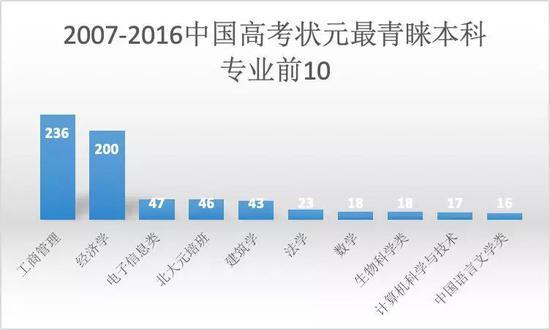△數據來源:艾瑞深中國校友會《2017中國高考狀元調查報告》