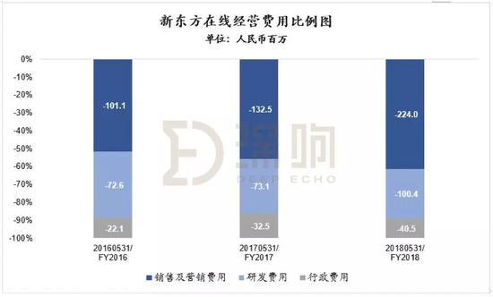 '新东方在线'17-18年销售及营销费用增幅不小